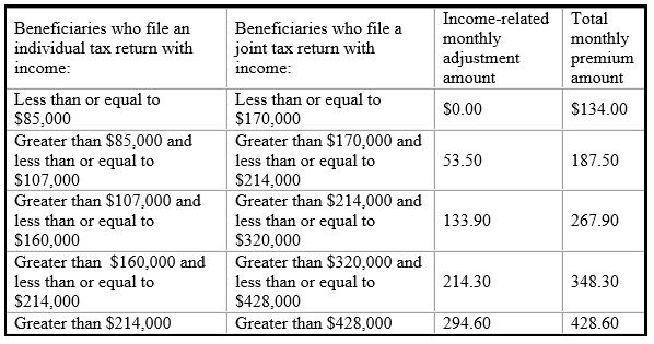 2017 medicare parts a b premiums and deductibles announced these income related monthly premium rates affect roughly five percent of people with medicare the total medicare part b premiums for high income ccuart Image collections